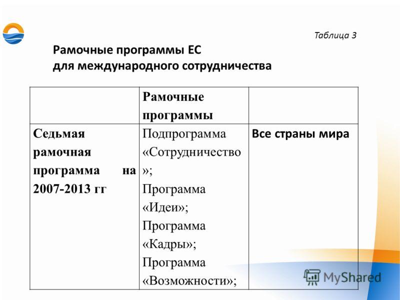 Рамочные программы Седьмая рамочная программа на 2007-2013 гг Подпрограмма «Сотрудничество »; Программа «Идеи»; Программа «Кадры»; Программа «Возможности»; Все страны мира Таблица 3 Рамочные программы ЕС для международного сотрудничества