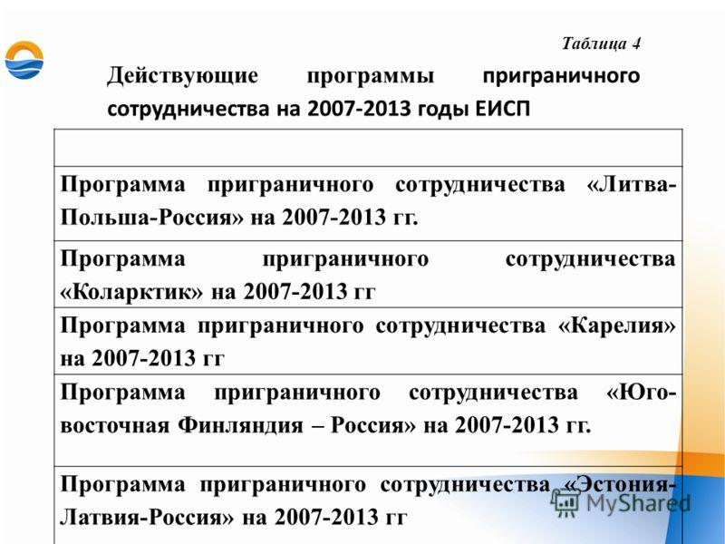 Таблица 4 Действующие программы приграничного сотрудничества на 2007-2013 годы ЕИСП Программа приграничного сотрудничества «Литва- Польша-Россия» на 2007-2013 гг. Программа приграничного сотрудничества «Коларктик» на 2007-2013 гг Программа приграничн