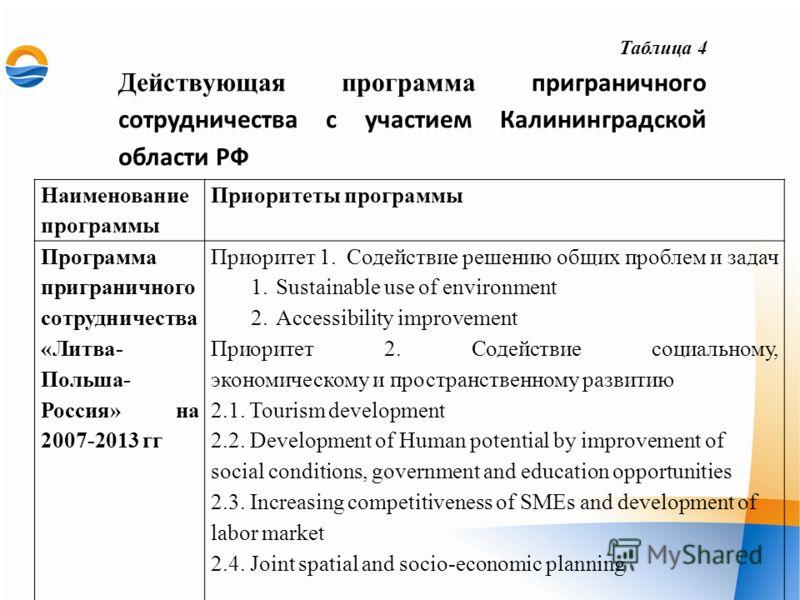 Таблица 4 Действующая программа приграничного сотрудничества с участием Калининградской области РФ Наименование программы Приоритеты программы Программа приграничного сотрудничества «Литва- Польша- Россия» на 2007-2013 гг Приоритет 1. Содействие реше