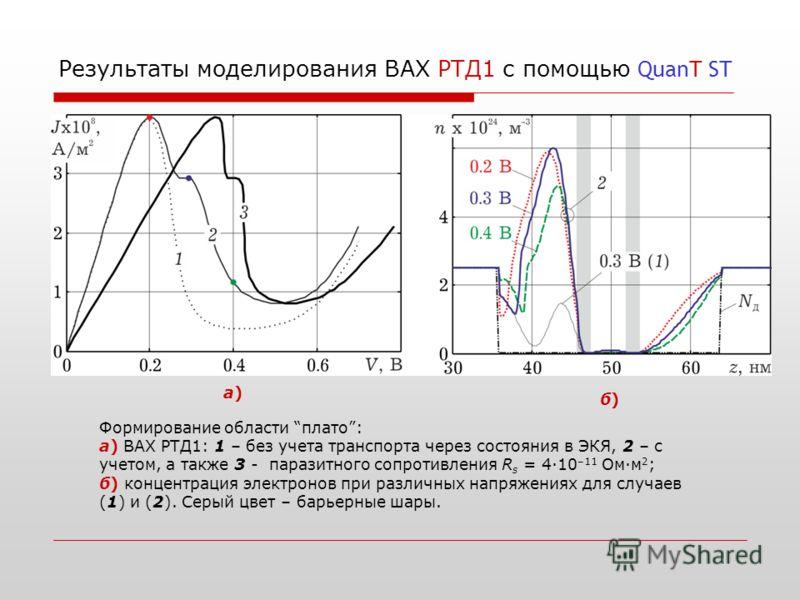 Результаты моделирования ВАХ РТД1 с помощью QuanT ST Формирование области плато: а) ВАХ РТД1: 1 – без учета транспорта через состояния в ЭКЯ, 2 – с учетом, а также 3 - паразитного сопротивления R s = 4·10 –11 Ом·м 2 ; б) концентрация электронов при р