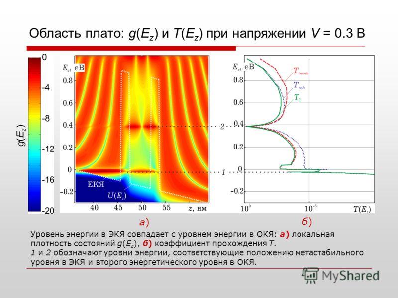 Область плато: g(E z ) и T(E z ) при напряжении V = 0.3 В g(Ez)g(Ez) Уровень энергии в ЭКЯ совпадает с уровнем энергии в ОКЯ: а) локальная плотность состояний g(E z ), б) коэффициент прохождения T. 1 и 2 обозначают уровни энергии, соответствующие пол