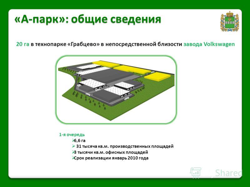 «А-парк»: общие сведения 20 га в технопарке «Грабцево» в непосредственной близости завода Volkswagen 1-я очередь 6,6 га 31 тысяча кв.м. производственных площадей 3 тысячи кв.м. офисных площадей Срок реализации январь 2010 года