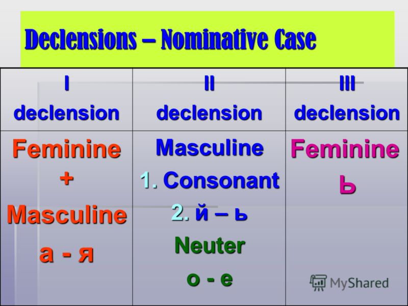 Declensions – Nominative Case IdeclensionIIdeclensionIIIdeclension Feminine + Masculine а - я Masculine 1.Сonsonant 2.й – ь Neuter о - е Feminine Ь