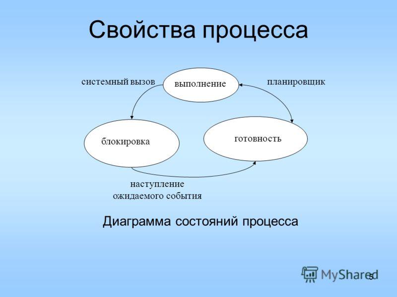 5 Свойства процесса Диаграмма состояний процесса блокировка выполнение готовность системный вызовпланировщик наступление ожидаемого события