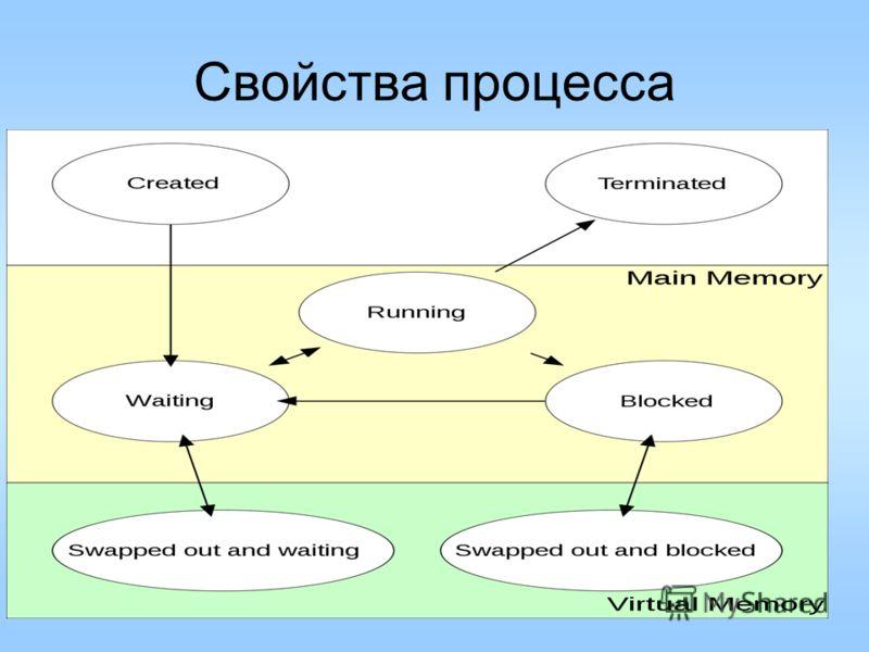 Свойства процесса 8