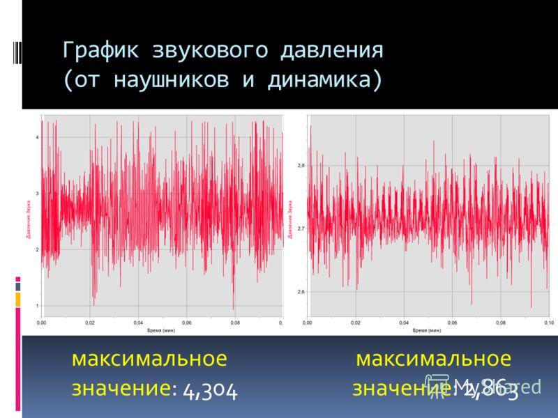 График звукового давления (от наушников и динамика) максимальное максимальное значение: 4,304 значение: 2,863