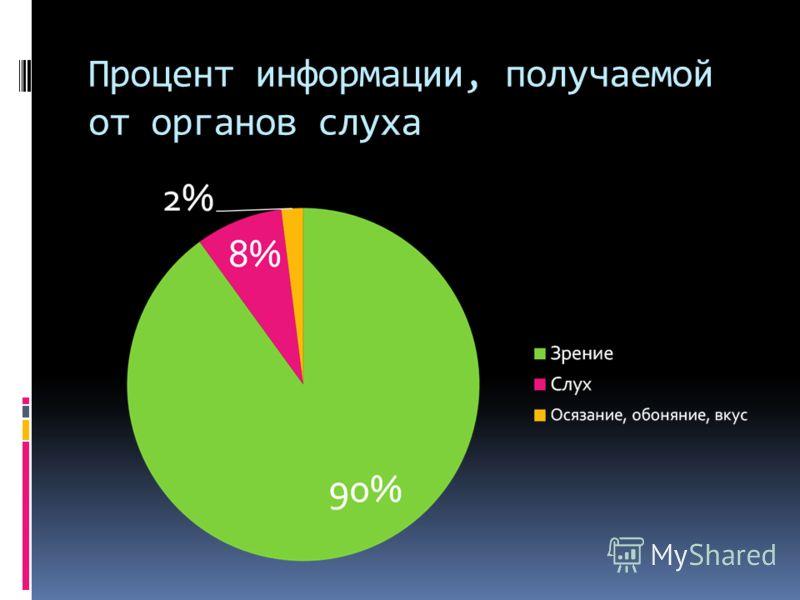 Процент информации, получаемой от органов слуха