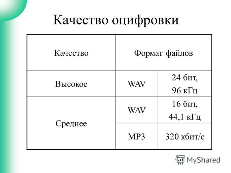 Качество оцифровки КачествоФормат файлов ВысокоеWAV 24 бит, 96 кГц Среднее WAV 16 бит, 44,1 кГц MP3320 кбит/с