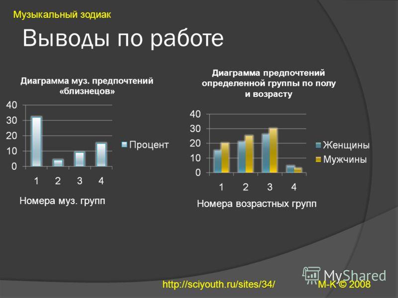 Выводы по работе Музыкальный зодиак M-K © 2008 Диаграмма предпочтений определенной группы по полу и возрасту Номера муз. групп Номера возрастных групп 34 http://sciyouth.ru/sites/34/