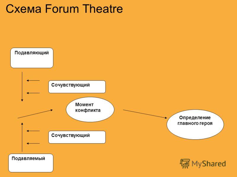 Схема Forum Theatre Сочувствующий Момент конфликта Определение главного героя Подавляющий Подавляемый