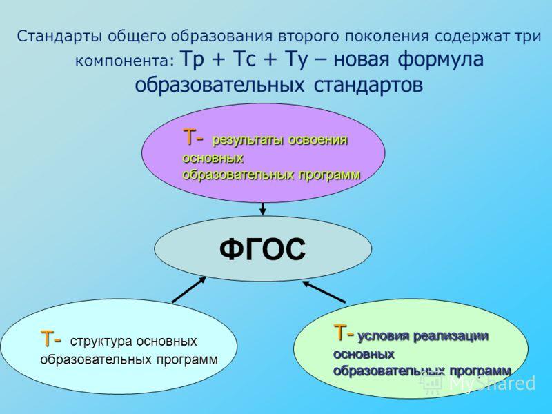 Т- структура основных образовательных программ Т- результаты освоения основных образовательных программ Т- условия реализации основных образовательных программ Стандарты общего образования второго поколения содержат три компонента: Тр + Тс + Ту – нов