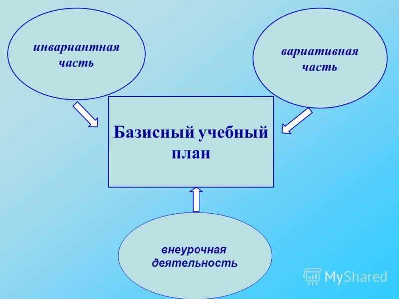 Базисный учебный план инвариантная часть вариативная часть внеурочная деятельность