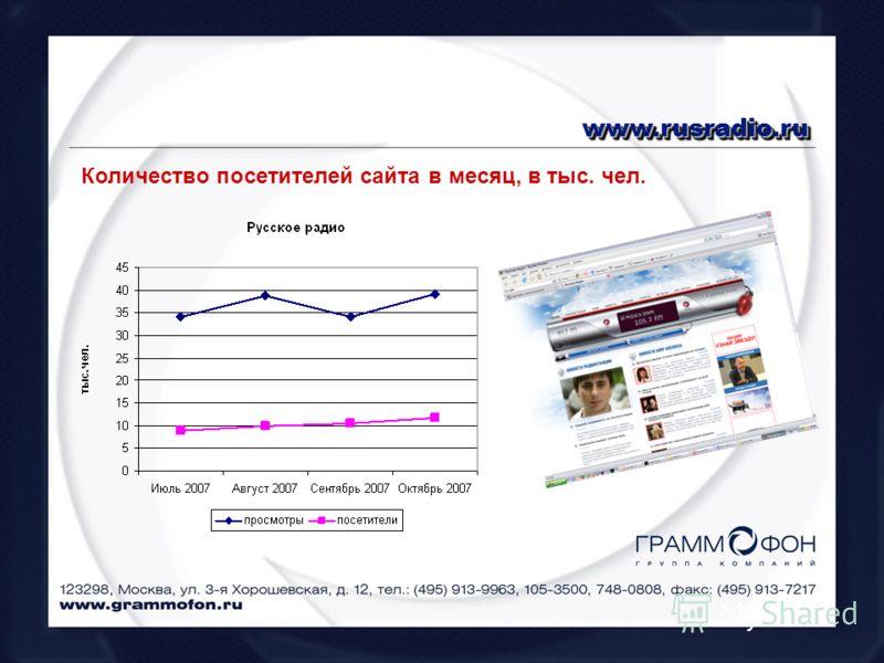 www.rusradio.ruwww.rusradio.ru Количество посетителей сайта в месяц, в тыс. чел.