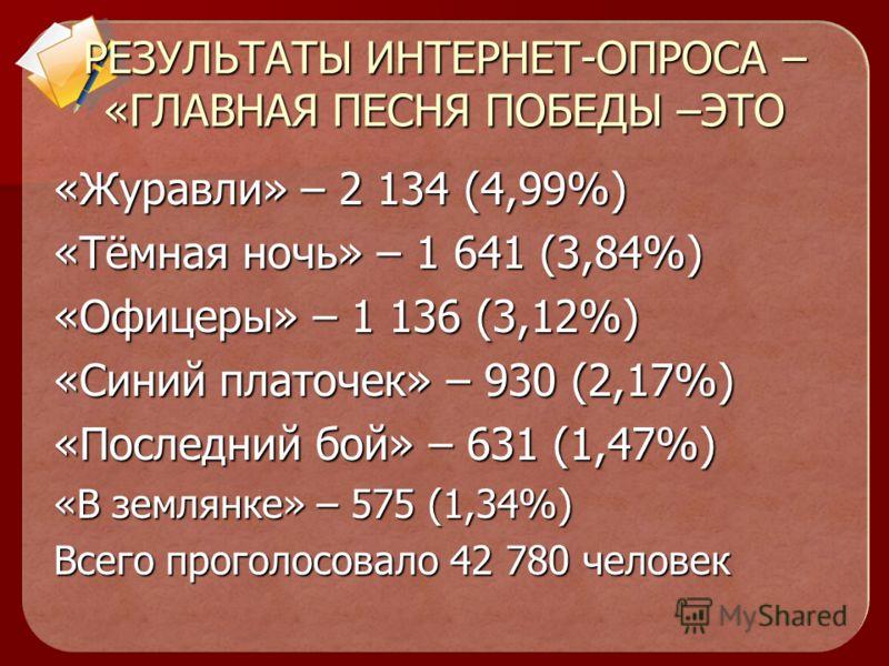 РЕЗУЛЬТАТЫ ИНТЕРНЕТ-ОПРОСА – «ГЛАВНАЯ ПЕСНЯ ПОБЕДЫ –ЭТО : «День Победы» – 18 356 (42,9%) «День Победы» – 18 356 (42,9%) «Священная война» – 5 943(13,89%) «Катюша» – 5 113 (11,95%) «Нам нужна одна победа» - 3 271 (7,65%) «Прощание Славянки» – 2 855 (6