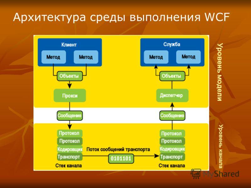 Архитектура среды выполнения WCF Уровень канала Уровень модели