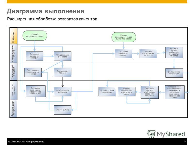 ©2011 SAP AG. All rights reserved.8 Диаграмма выполнения Расширенная обработка возвратов клиентов Администратор сбыта Заведующий складом Менеджер по продажам Событие Создание заказа на возврат Выполнение инспекции на складе Поступление товара Создани