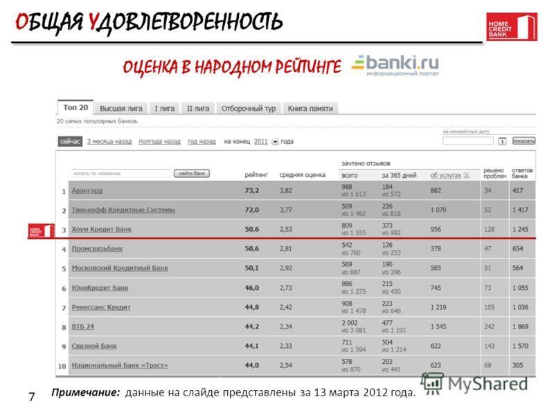 7 Примечание: данные на слайде представлены за 13 марта 2012 года.