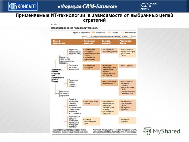 Дата: 02.07.2013 Слайд: 11 АВТОР: «Формула CRM-Бизнеса» Применяемые ИТ-технологии, в зависимости от выбранных целей стратегий