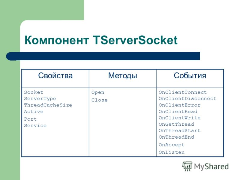 Компонент ТServerSocket СвойстваМетодыСобытия Socket ServerType ThreadCacheSize Active Port Service Open Close OnClientConnect OnClientDisconnect OnClientError OnClientRead OnClientWrite OnGetThread OnThreadStart OnThreadEnd OnAccept OnListen