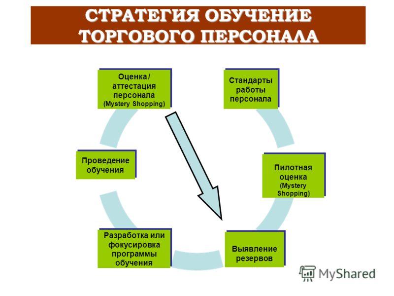 Потребность в обучении Оценка Обучение СТРАТЕГИЯ ОБУЧЕНИЕ ТОРГОВОГО ПЕРСОНАЛА