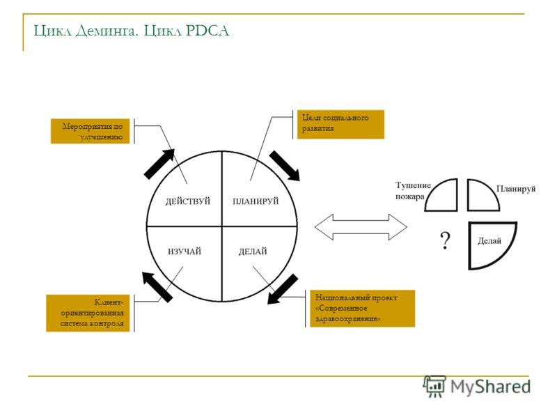 Цикл Деминга. Цикл PDCA Цели социального развития Национальный проект «Современное здравоохранение» Клиент- ориентированная система контроля Мероприятия по улучшению