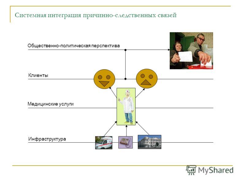 Системная интеграция причинно-следственных связей Общественно-политическая перспектива Клиенты Медицинские услуги Инфраструктура