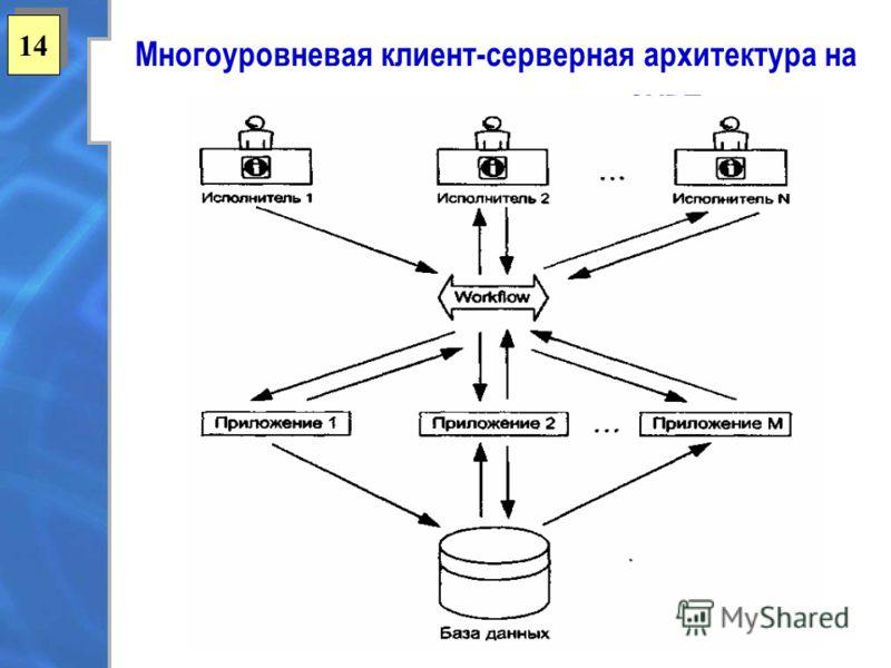 1414 1414 Многоуровневая клиент-серверная архитектура на основе использования СУРП