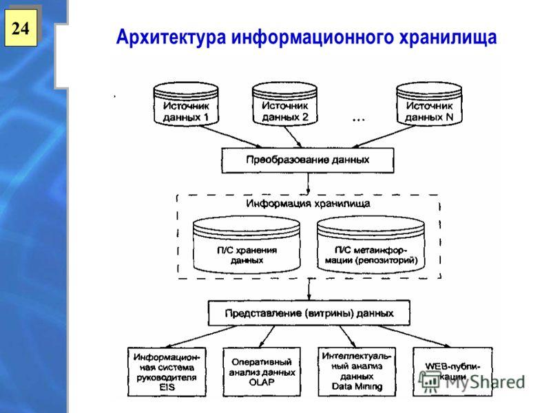 24 Архитектура информационного хранилища