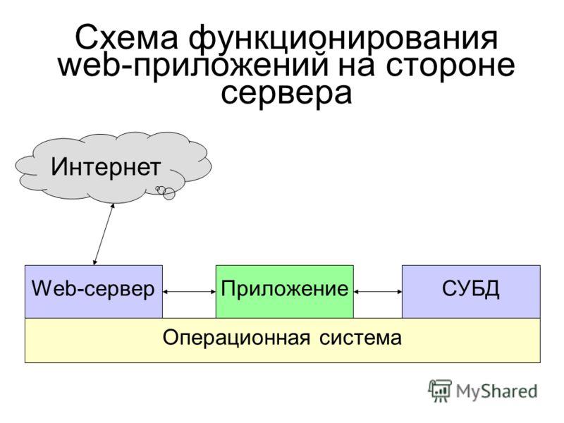 Схема функционирования web-приложений на стороне сервера Интернет Web-серверПриложениеСУБД Операционная система