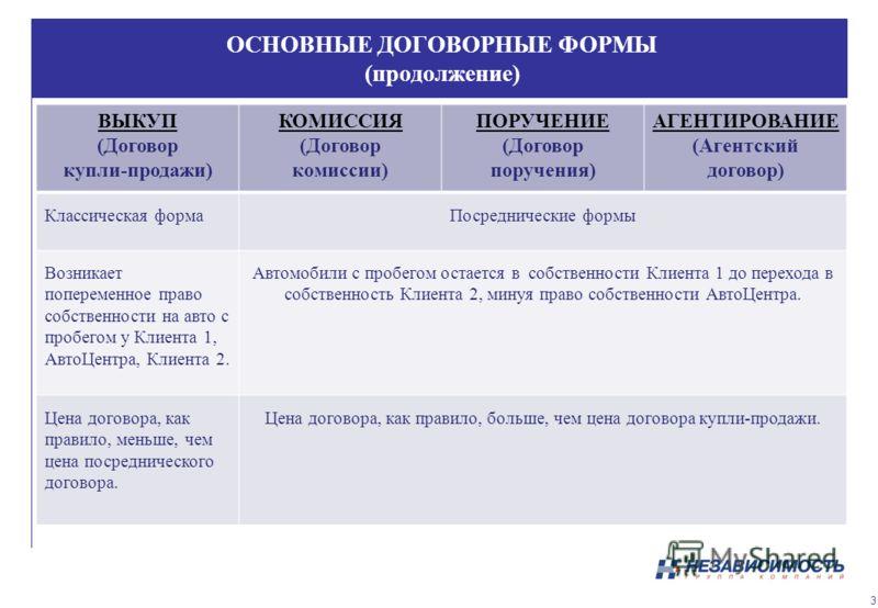 ОСНОВНЫЕ ДОГОВОРНЫЕ ФОРМЫ (продолжение) ВЫКУП (Договор купли-продажи) КОМИССИЯ (Договор комиссии) ПОРУЧЕНИЕ (Договор поручения) АГЕНТИРОВАНИЕ (Агентский договор) Классическая формаПосреднические формы Возникает попеременное право собственности на авт