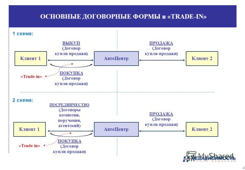 ОСНОВНЫЕ ДОГОВОРНЫЕ ФОРМЫ и «TRADE-IN» 1 схема: 2 схема: 4 Клиент 1АвтоЦентрКлиент 2 ВЫКУП (Договор купли-продажи) ПРОДАЖА (Договор купли-продажи) Клиент 1АвтоЦентрКлиент 2 ПОСРЕДНИЧЕСТВО (Договоры комиссии, поручения, агентский) ПРОДАЖА (Договор куп