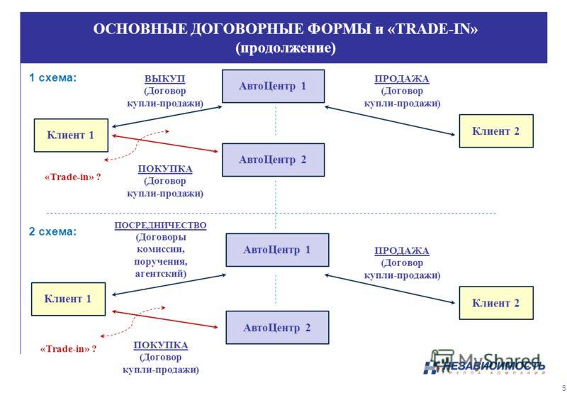 ОСНОВНЫЕ ДОГОВОРНЫЕ ФОРМЫ и «TRADE-IN» (продолжение) 1 схема: 2 схема: 5 Клиент 1 АвтоЦентр 1 ВЫКУП (Договор купли-продажи) Клиент 1 АвтоЦентр 1 ПОСРЕДНИЧЕСТВО (Договоры комиссии, поручения, агентский) ПОКУПКА (Договор купли-продажи) ПОКУПКА (Договор