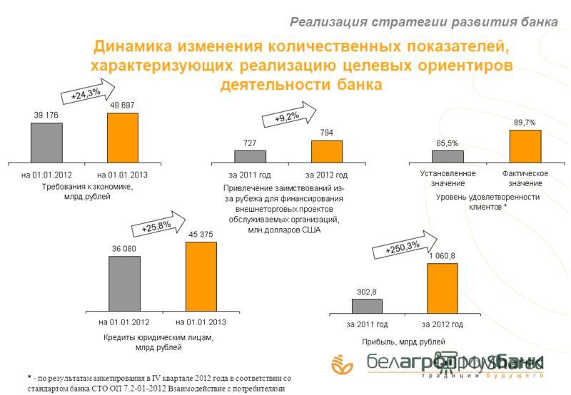 Динамика изменения количественных показателей, характеризующих реализацию целевых ориентиров деятельности банка Реализация стратегии развития банка * - по результатам анкетирования в IV квартале 2012 года в соответствии со стандартом банка СТО ОП 7.2