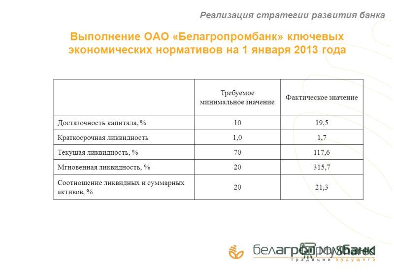 Выполнение ОАО «Белагропромбанк» ключевых экономических нормативов на 1 января 2013 года Реализация стратегии развития банка Требуемое минимальное значение Фактическое значение Достаточность капитала, %1019,5 Краткосрочная ликвидность1,01,7 Текущая л