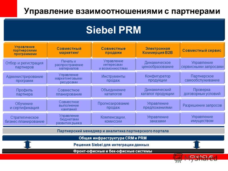 Партнерский менеджер и аналитика партнерского портала Siebel PRM Управление взаимоотношениями с партнерами Управление партнерскими программами Совместный маркетинг Совместные продажи Электронная Коммерция B2B Совместный сервис Отбор и регистрация пар