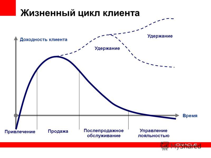 Жизненный цикл клиента Время Доходность клиента Продажа Послепродажное обслуживание Привлечение Управление лояльностью Удержание