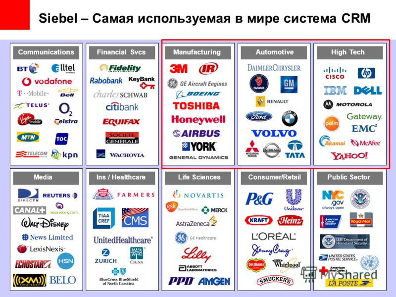 Siebel – Самая используемая в мире система CRM Media CommunicationsFinancial SvcsManufacturingAutomotiveHigh Tech Ins / HealthcareLife SciencesConsumer/RetailPublic SectorMedia