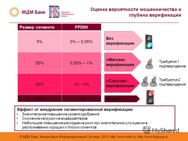 © МДМ Банк, Финансовые Информационные Системы, 2010. http://www.mdm.ru, http://www.fisgroup.ru Оценка вероятности мошенничества и глубина верификации Размер сегментаFPD90 5%5%0% – 0,05% 55%0,05% – 1% 30%30%1% - 4% 10%>4% Без верификации «Мягкая» вери