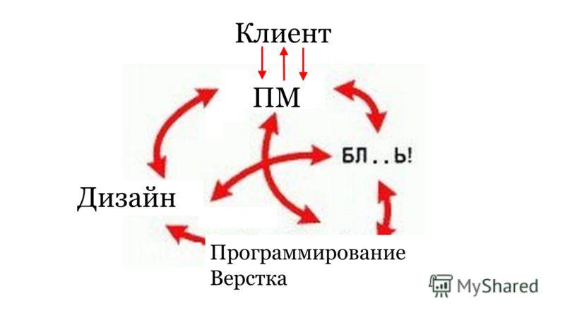 Стандартная схема работы Дизайн ПМ Программирование Верстка Клиент