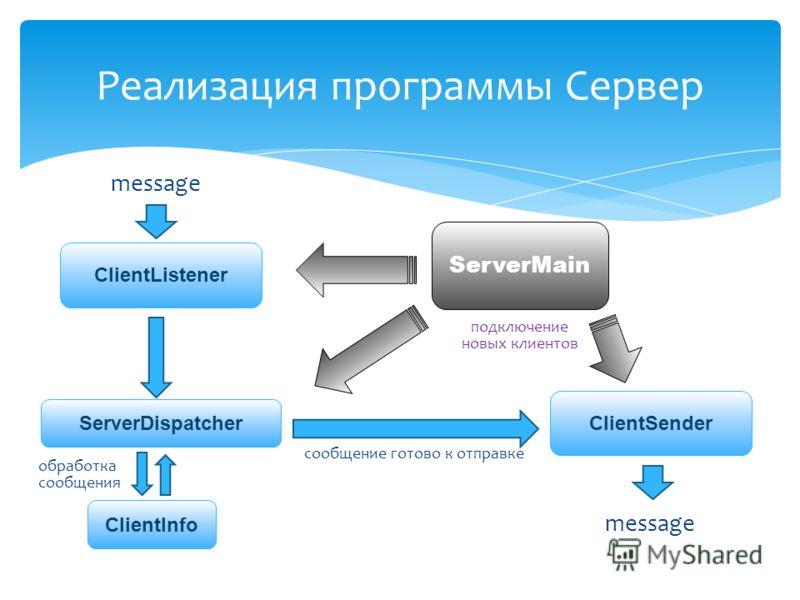 Реализация программы Сервер ServerMain ClientSender ClientListener ServerDispatcher ClientInfo message сообщение готово к отправке обработка сообщения подключение новых клиентов