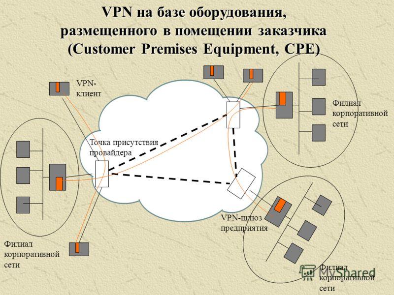 VPN на базе оборудования, размещенного в помещении заказчика (Customer Premises Equipment, CPE) Точка присутствия провайдера Филиал корпоративной сети VPN-шлюз предприятия VPN- клиент