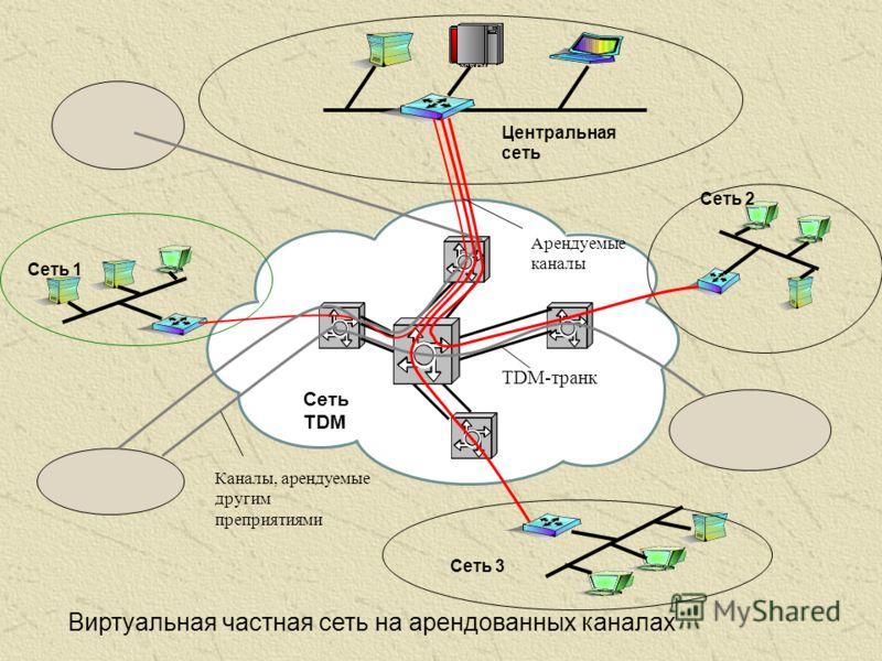 Каналы, арендуемые другим преприятиями Виртуальная частная сеть на арендованных каналах Сеть 1 Сеть 2 Сеть 3 Центральная сеть Сеть TDM TDM-транк Арендуемые каналы
