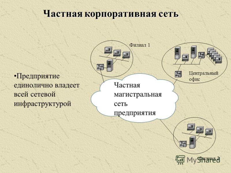 Частная магистральная сеть предприятия Филиал 1 Филиал 2 Центральный офис Частная корпоративная сеть Предприятие единолично владеет всей сетевой инфраструктурой