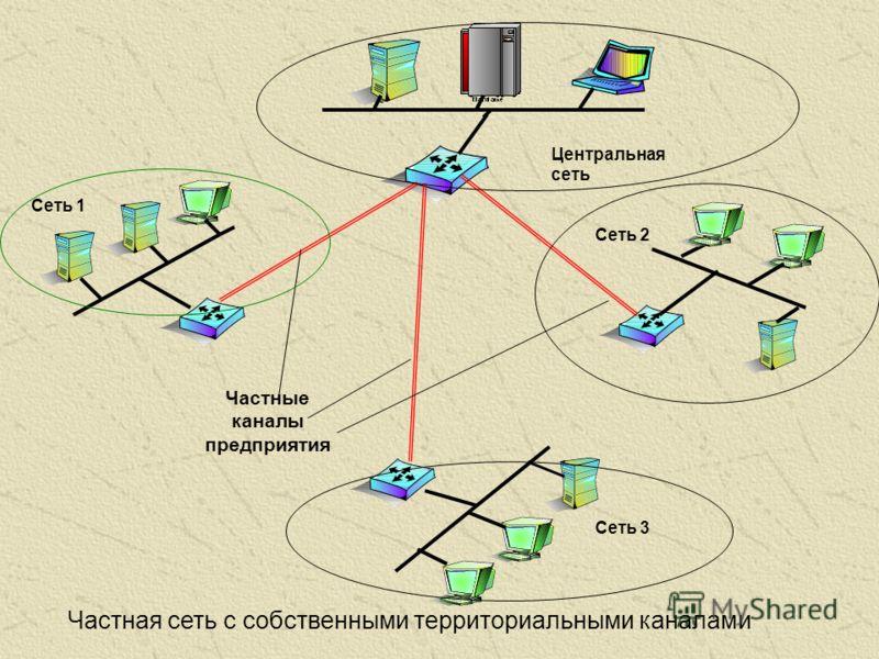 Частные каналы предприятия Частная сеть с собственными территориальными каналами Сеть 1 Сеть 2 Сеть 3 Центральная сеть