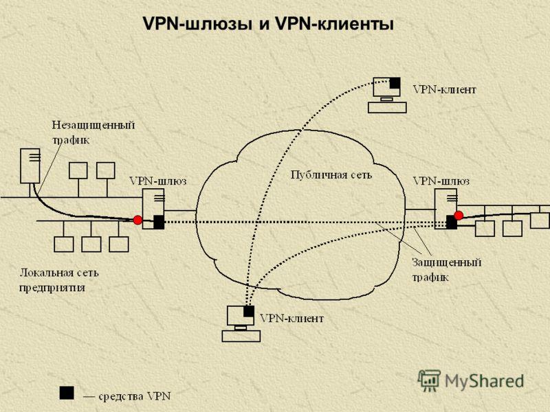 VPN-шлюзы и VPN-клиенты