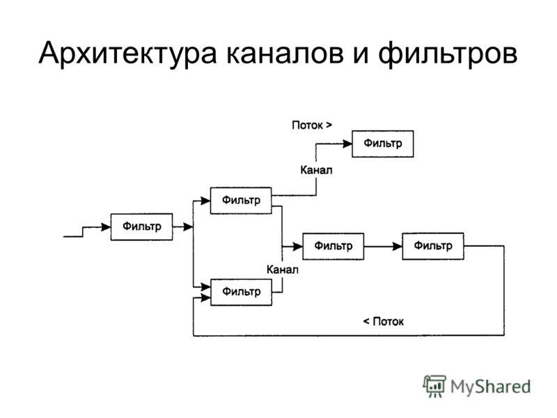 Архитектура каналов и фильтров