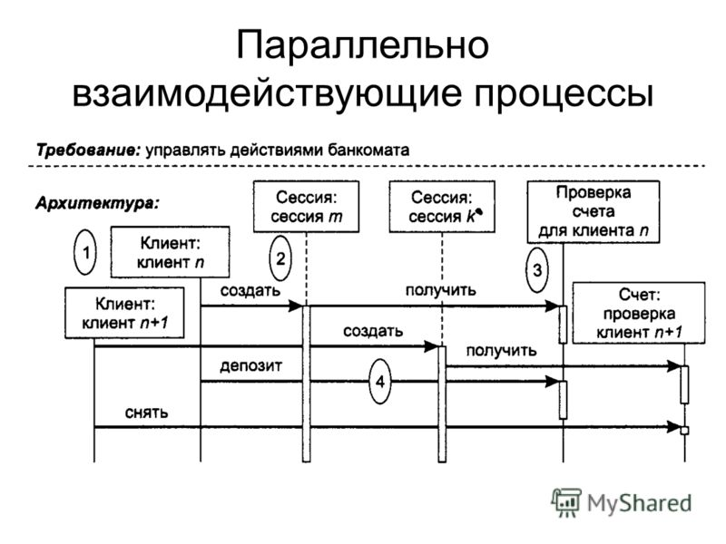 Параллельно взаимодействующие процессы Такая архитектура характеризуется тем, что в ней одновременно запускаются несколько процессах.