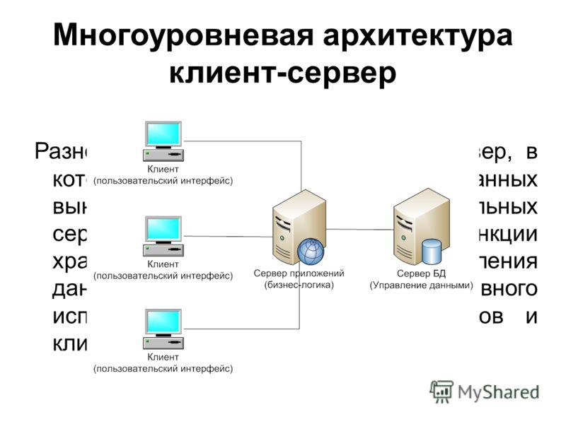 Многоуровневая архитектура клиент-сервер Разновидность архитектуры клиент-сервер, в которой функция обработки данных вынесена на один или несколько отдельных серверов. Это позволяет разделить функции хранения, обработки и представления данных для бол