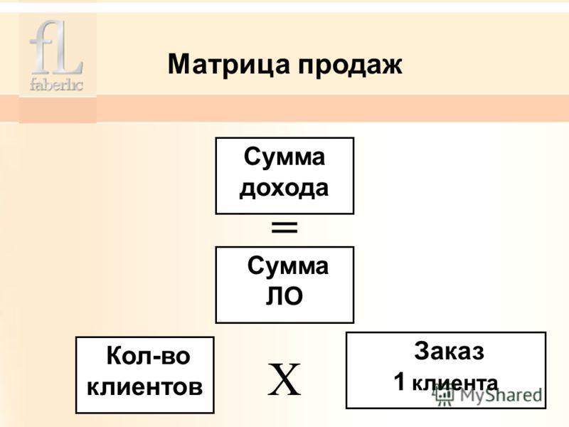 Матрица продаж Сумма дохода Сумма ЛО Кол-во клиентов Заказ 1 клиента = Х