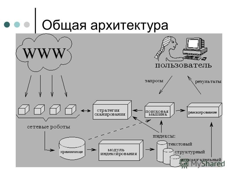 Общая архитектура